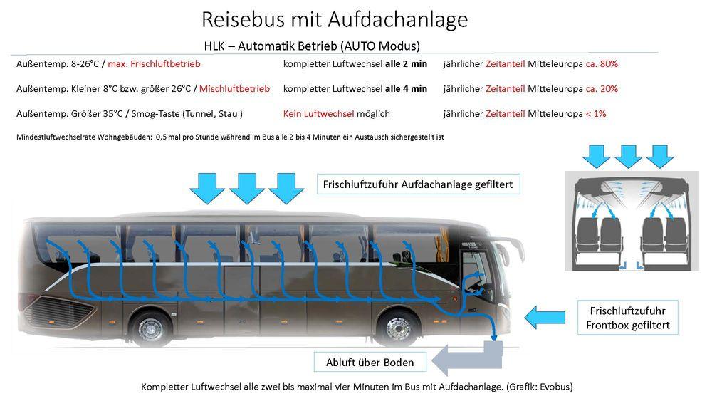 Belüftung im Reisebus